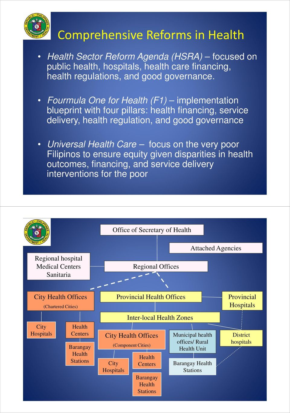 Filipinos to ensure equity given disparities in health outcomes, financing, and service delivery interventions for the poor Office of Secretary of Health Regional hospital Medical Centers Sanitaria