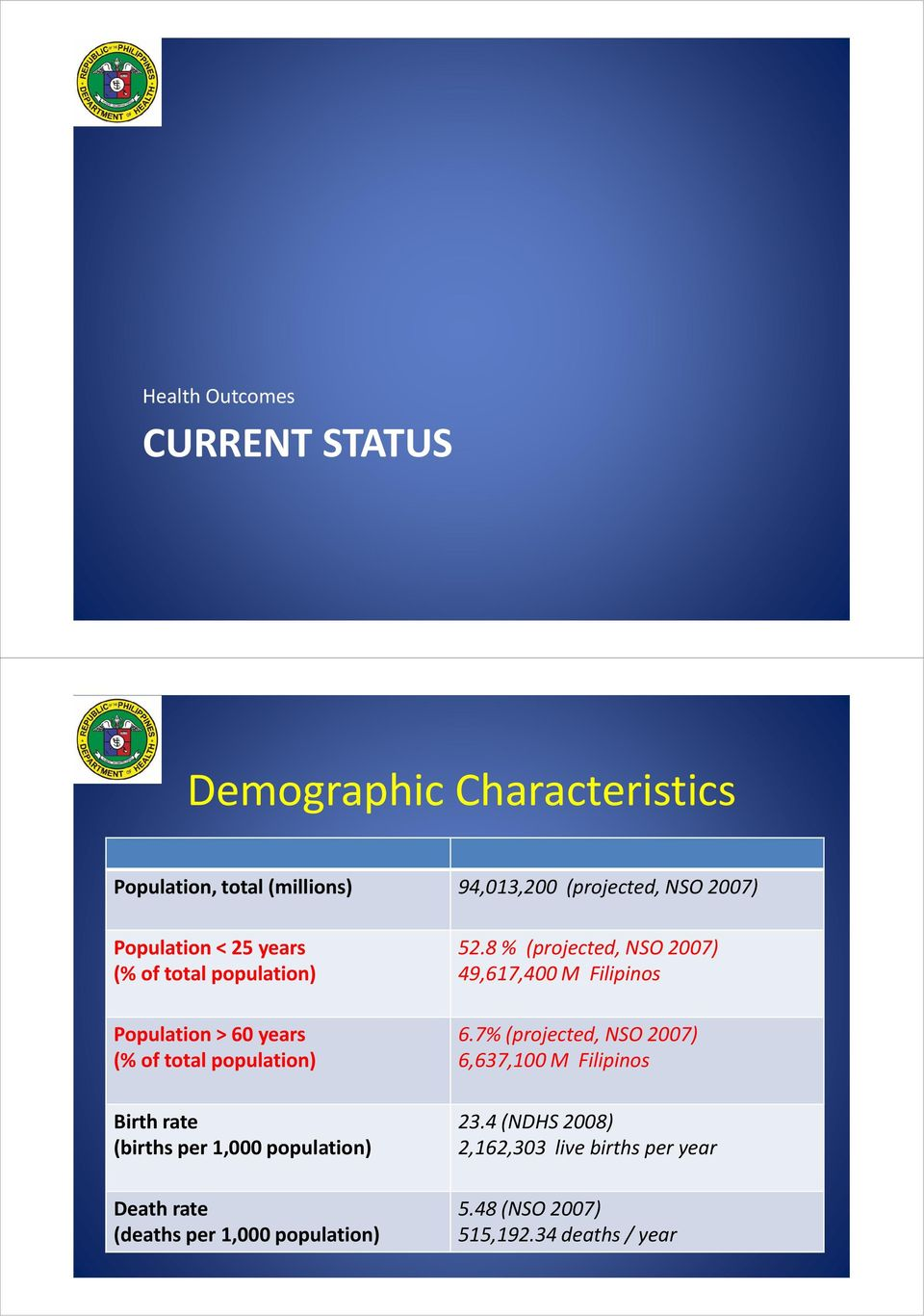 population) Death rate (deaths per 1,000 population) 52.8 % (projected, NSO 2007) 49,617,400 M Filipinos 6.