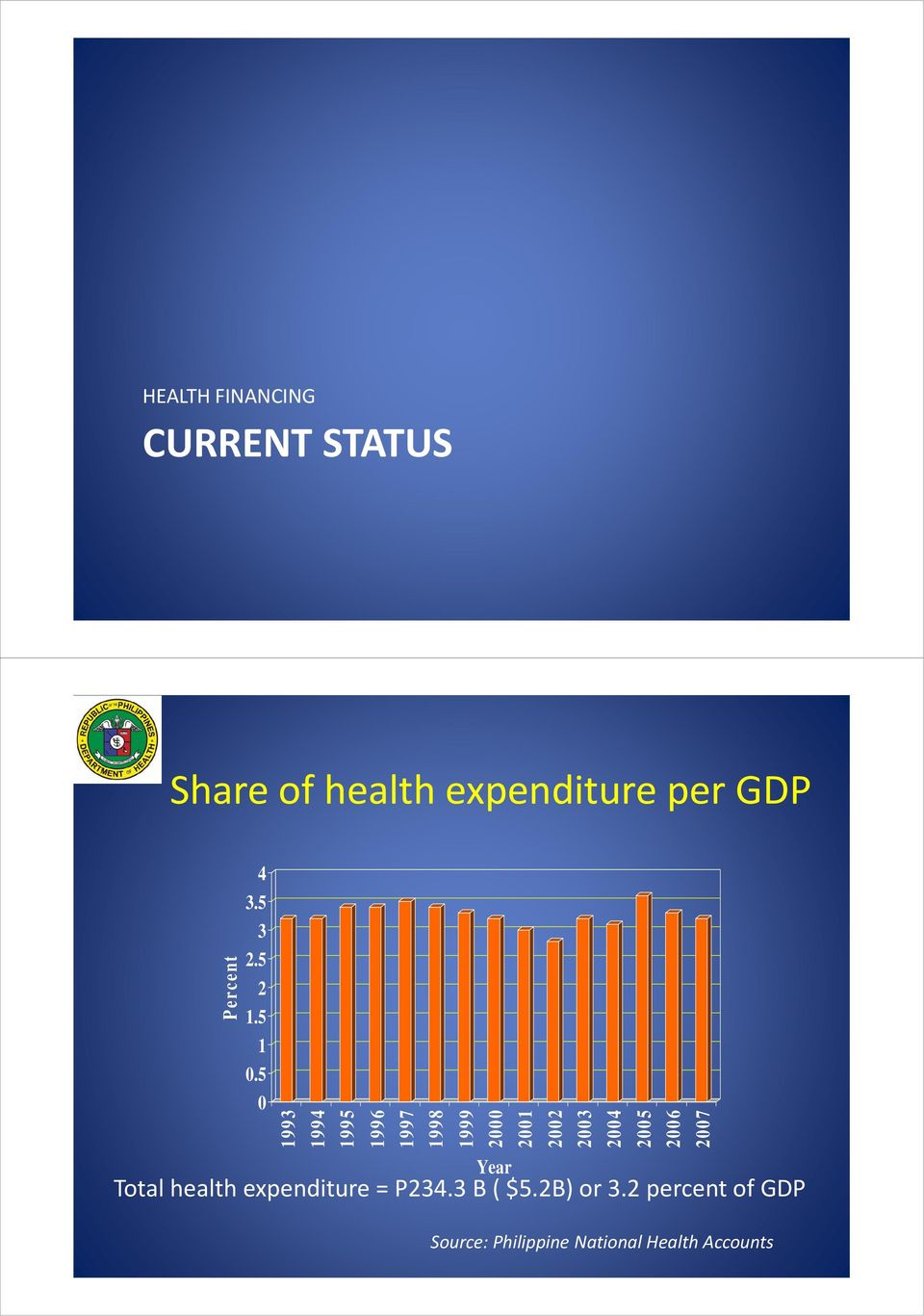 5 0 1993 1994 1995 1996 1997 1998 1999 Year Total health expenditure =