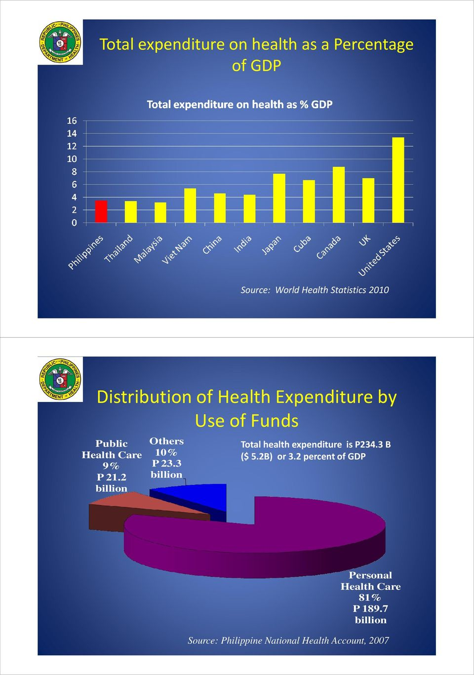 2 billion Others 10% P 23.3 billion Total health expenditure is P234.3 B ($ 5.2B) or 3.