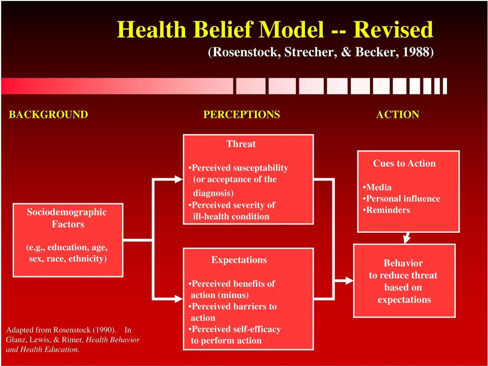 In Glanz, Lewis, & Rimer, Health Behavior and Health Education.