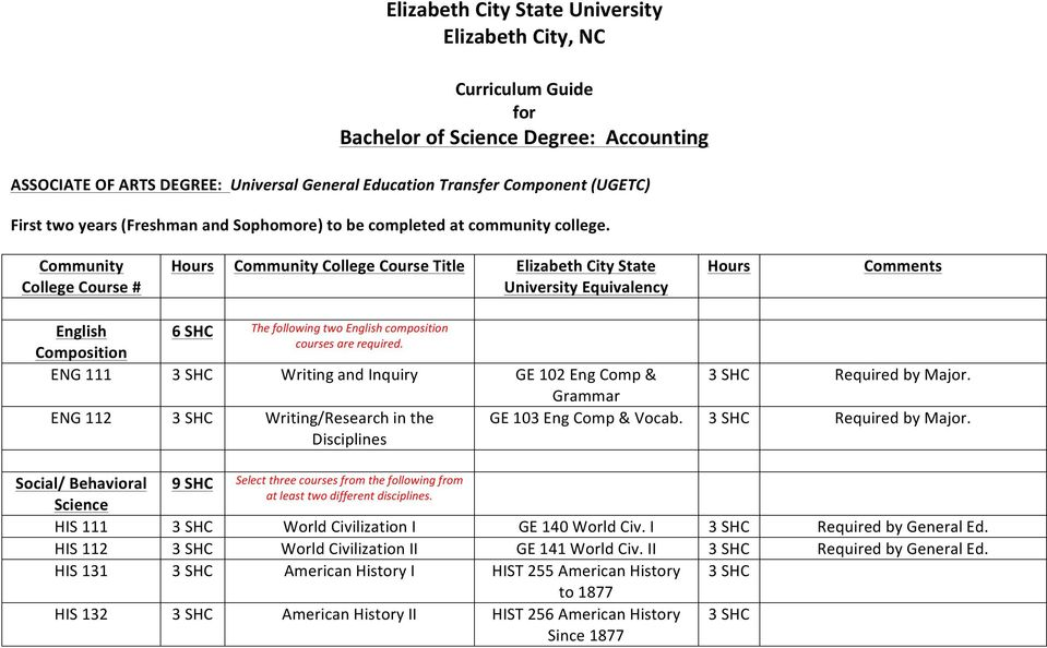 Community Community College Course Title Elizabeth City State English 6 The following two English composition courses are required.