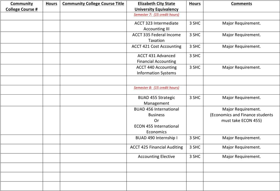 ACCT 431 Advanced Financial Accounting ACCT 440 Accounting Information Systems Major Requirement. Semester 8: (15 credit hours) BUAD 455 Strategic Major Requirement.