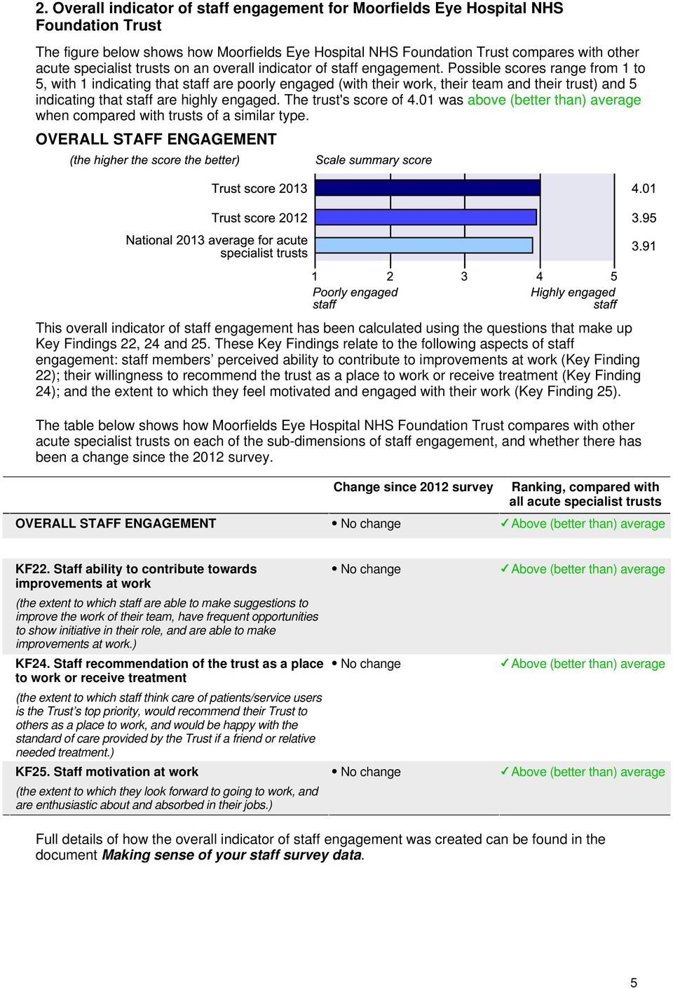 Possible scores range from 1 to 5, with 1 indicating that staff are poorly engaged (with their work, their team and their trust) and 5 indicating that staff are highly engaged. The trust's score of 4.