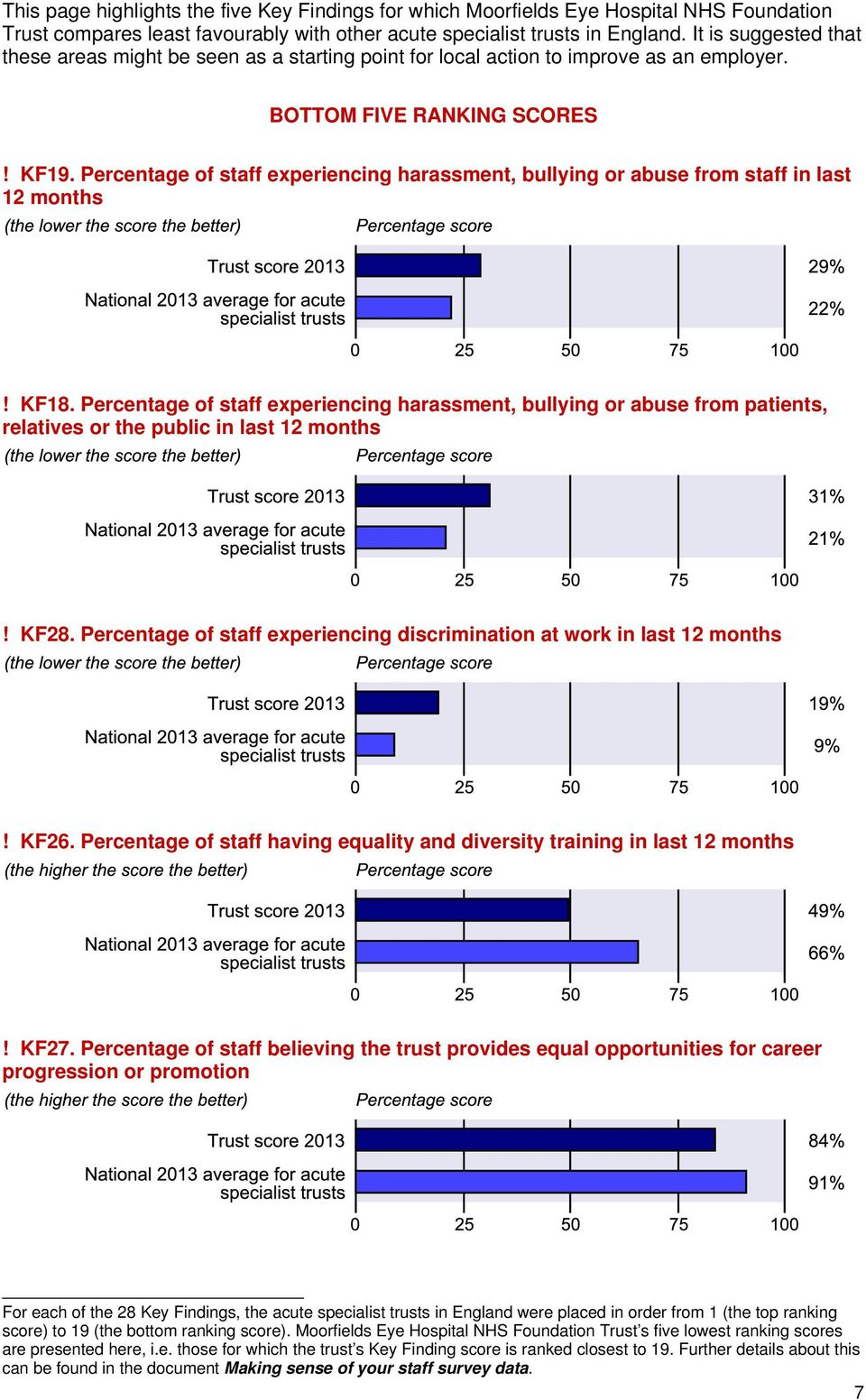 Percentage of staff experiencing harassment, bullying or abuse from staff in last 12 months! KF18.