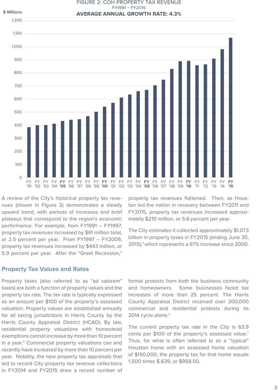 15 A review of the City s historical property tax revenues (shown in Figure 2) demonstrates a steady upward trend, with periods of increases and brief plateaus that correspond to the region s