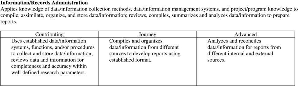 Compiles and organizes data/information from different sources to develop reports using established format.