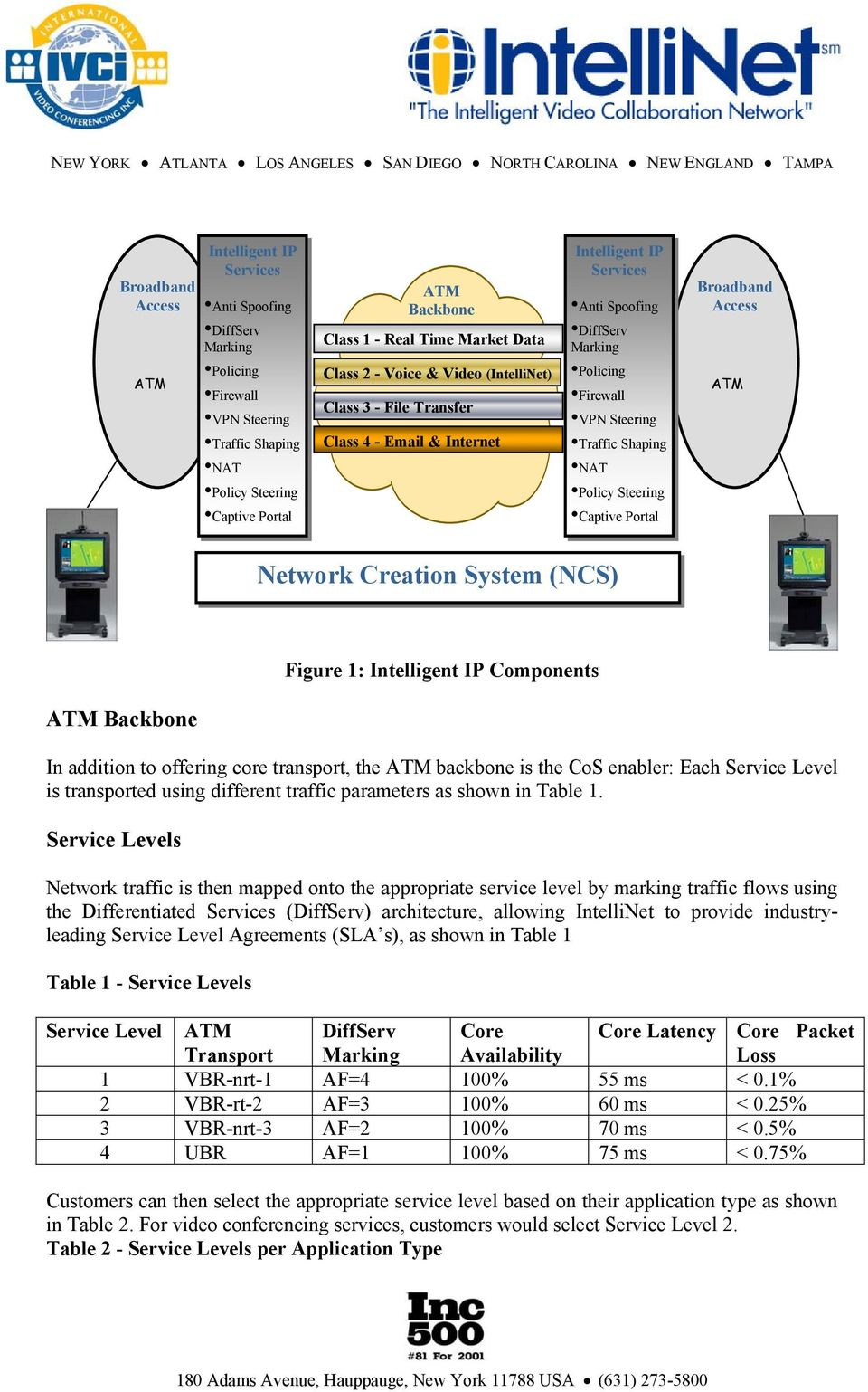 Policy Steering Policy Steering Captive Portal Captive Portal Network Creation System (NCS) Figure 1: Intelligent IP Components ATM Backbone In addition to offering core transport, the ATM backbone