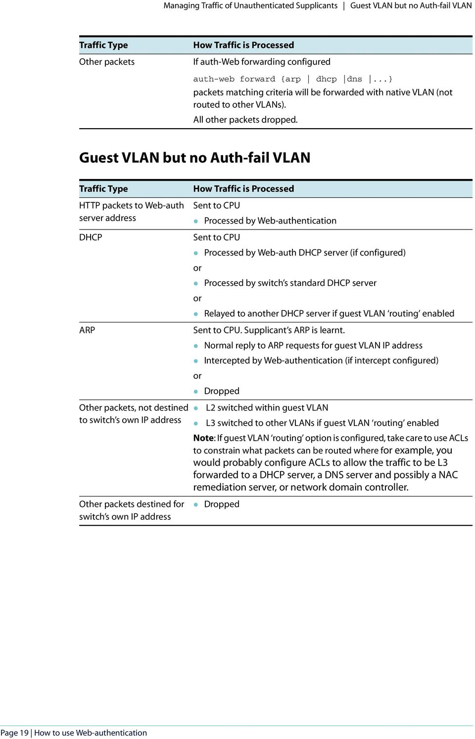 Guest VLAN but no Auth-fail VLAN Traffic Type HTTP packets to Web-auth server address DHCP ARP How Traffic is Processed Sent to CPU Processed by Web-authentication Sent to CPU Processed by Web-auth