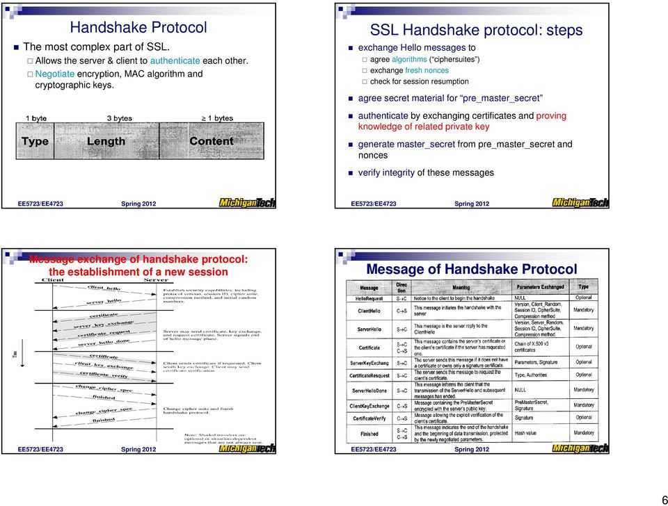 SSL Handshake protocol: steps exchange Hello messages to agree algorithms ( ciphersuites ) exchange fresh nonces check for session resumption agree secret