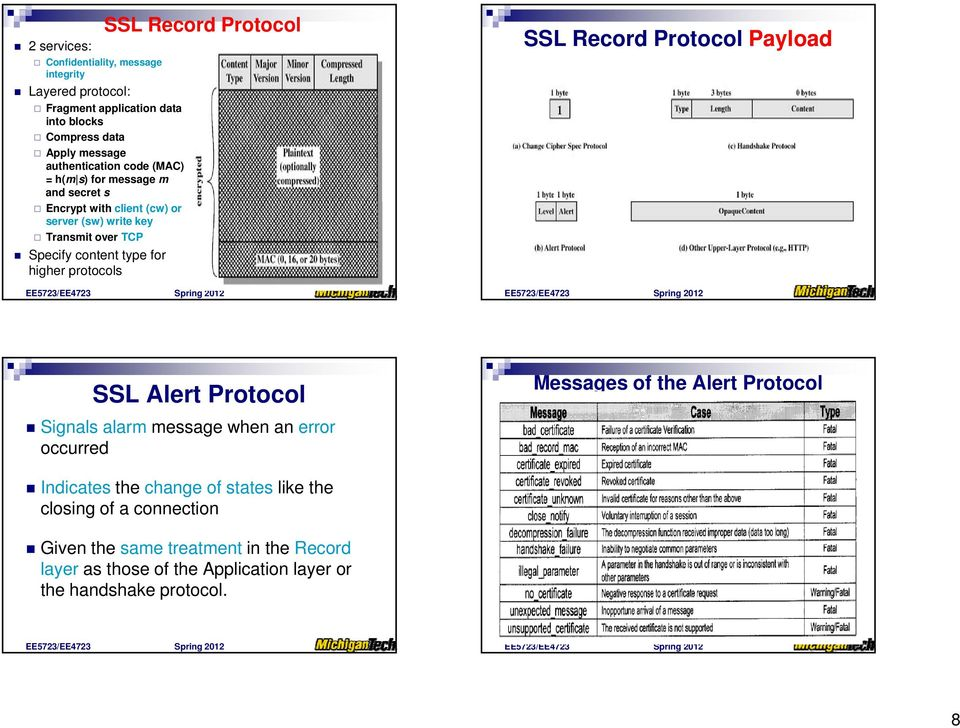 SSL Record Protocol SSL Record Protocol Payload SSL Alert Protocol Signals alarm message when an error occurred Messages of the Alert Protocol Indicates