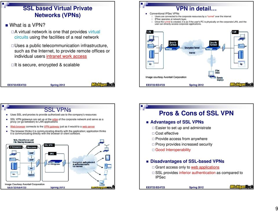 individual users intranet work access It is secure, encrypted & scalable VPN in detail Conventional IPSec VPNs Users are connected to the corporate resources by a tunnel over the internet IPSec