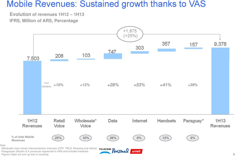 36% 9% 13% 6% Note: Wholesale voice shows Interconnection revenues (CPP, TRLD, Roaming and others)