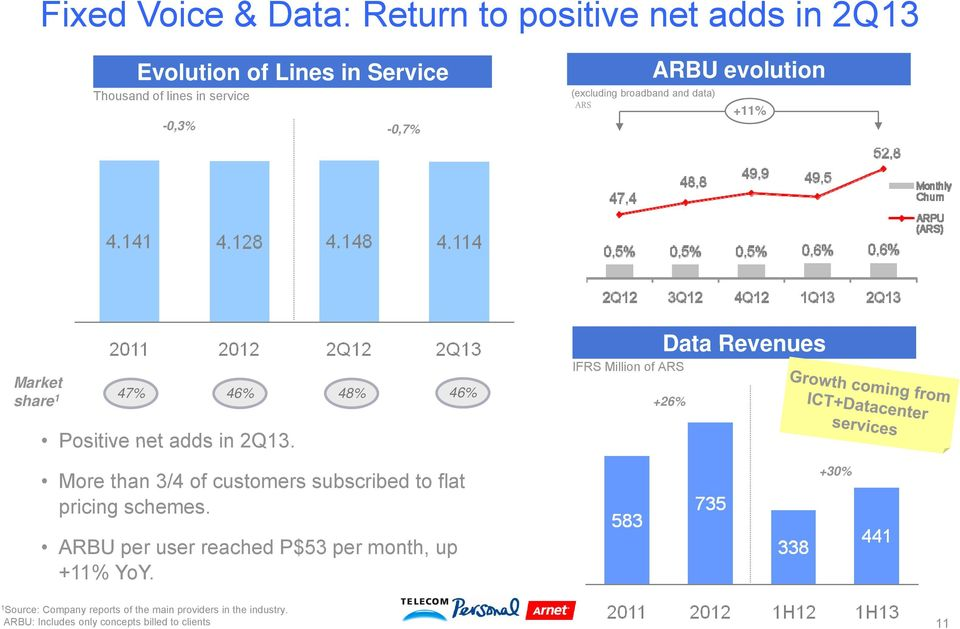 Positive net adds in 2Q13. More than 3/4 of customers subscribed to flat pricing schemes.