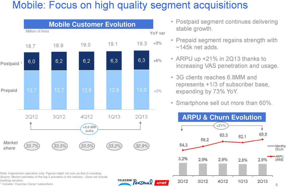 3G clients reaches 6.8MM and represents +1/3 of subscriber base, expanding by 73% YoY. Smartphone sell out more than 60%. +0.6 MM subs. ARPU & Churn Evolution +21% Market share 33.7% 33.