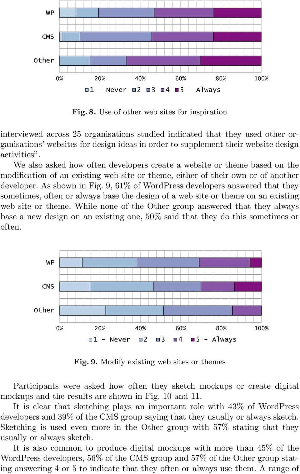 activities. We also asked how often developers create a website or theme based on the modification of an existing web site or theme, either of their own or of another developer. As shown in Fig.