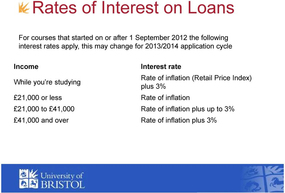 studying Interest rate 21,000 or less Rate of inflation Rate of inflation (Retail Price Index)
