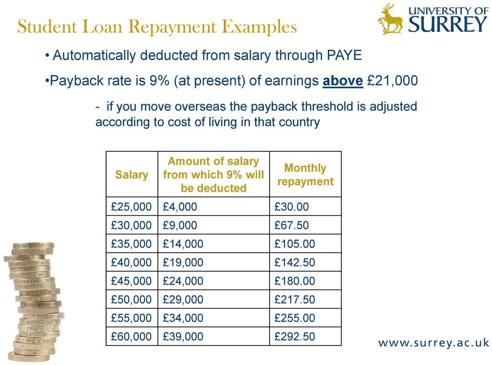 country Salary Amount of salary Monthly from which 9% will repayment be deducted 25,000 4,000 30.00 30,000 9,000 67.