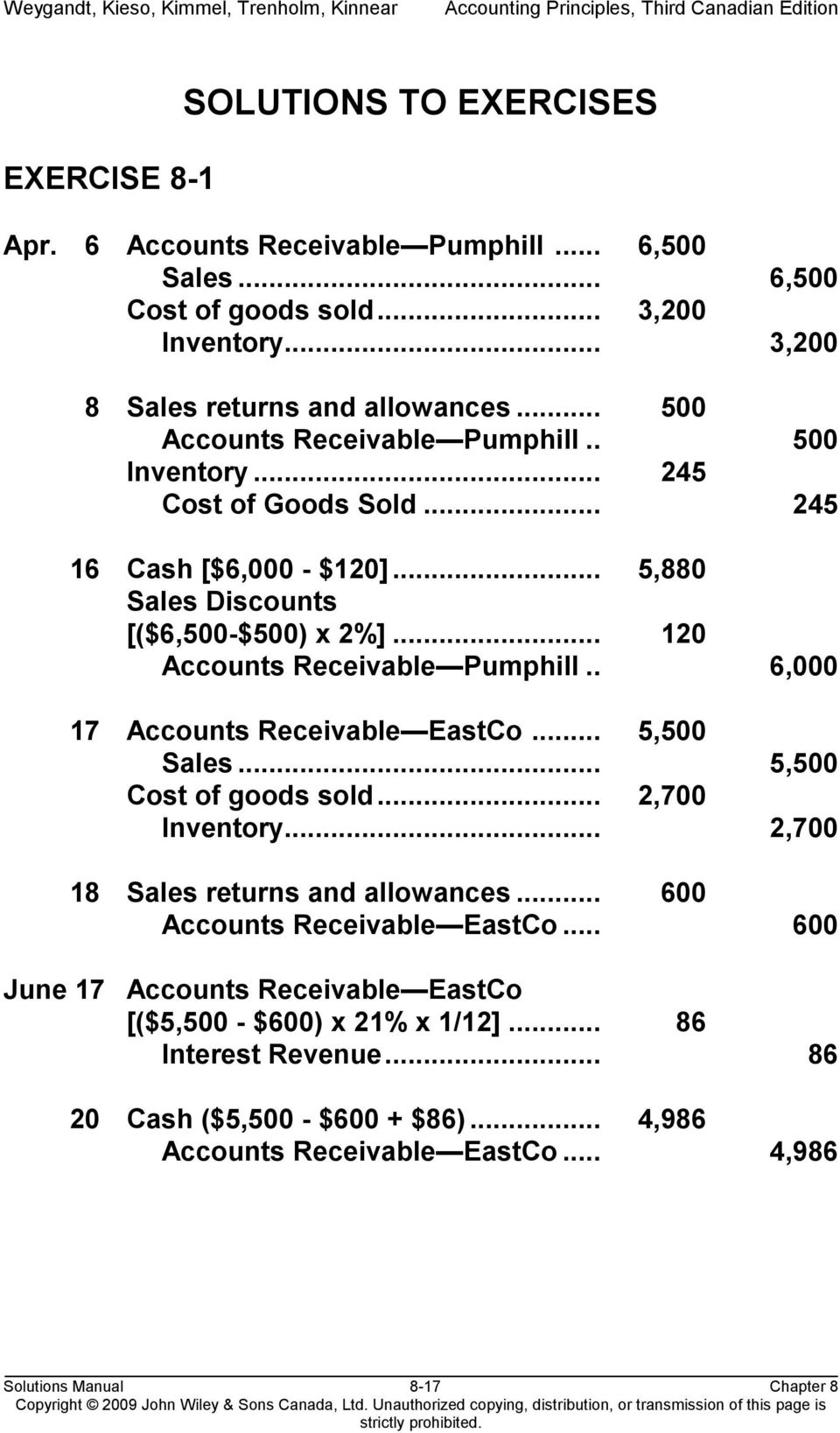 .. 120 Accounts Receivable Pumphill.. 6,000 17 Accounts Receivable EastCo... 5,500 Sales... 5,500 Cost of goods sold... 2,700 Inventory... 2,700 18 Sales returns and allowances.