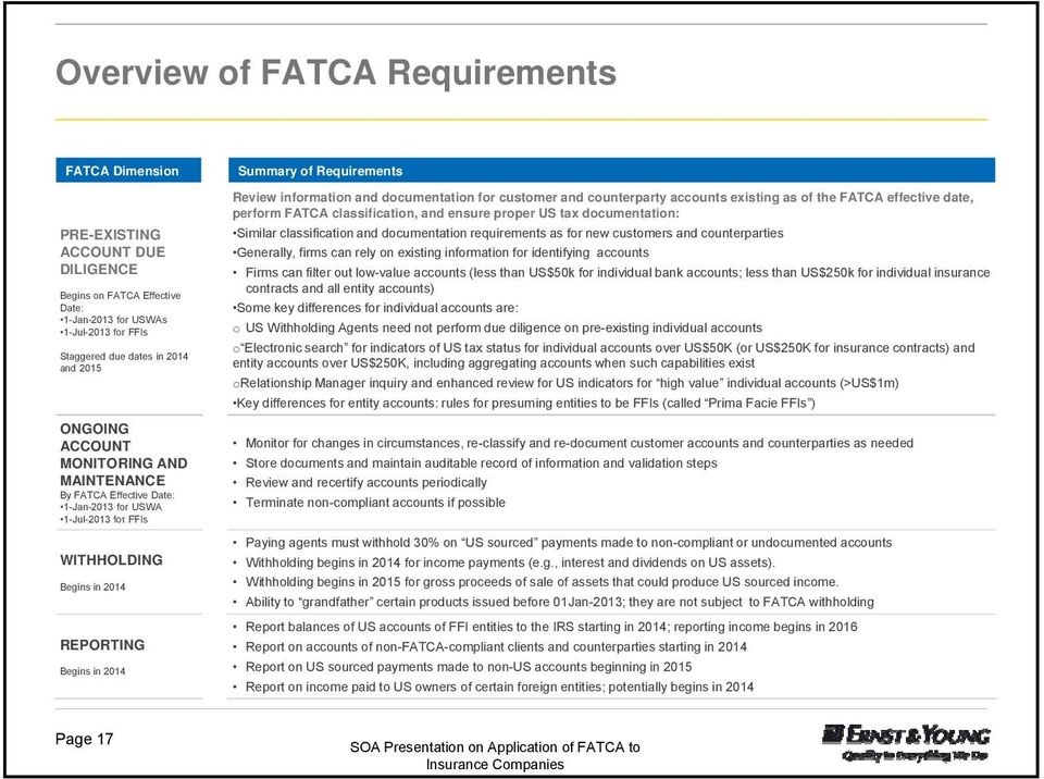documentation for customer and counterparty accounts existing as of the FATCA effective date, perform FATCA classification, and ensure proper US tax documentation: Similar classification and