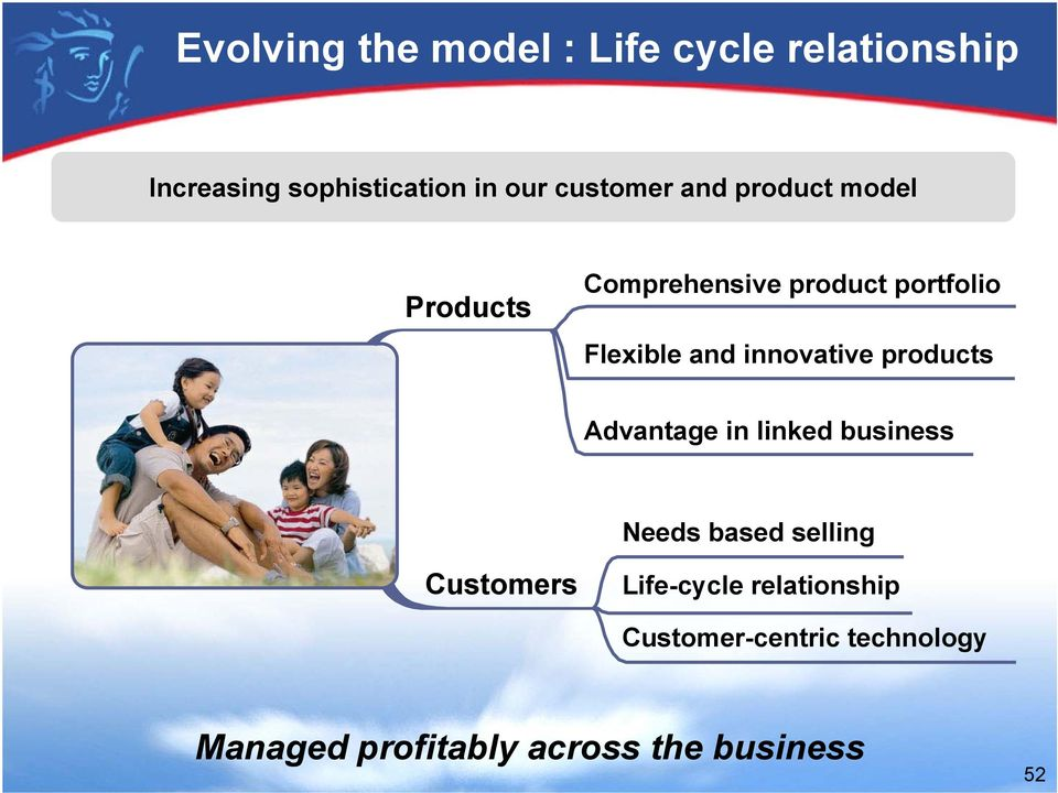 innovative products Advantage in linked business Needs based selling Customers