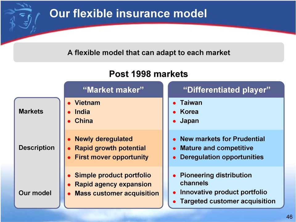 opportunity New markets for Prudential Mature and competitive Deregulation opportunities Our model Simple product portfolio
