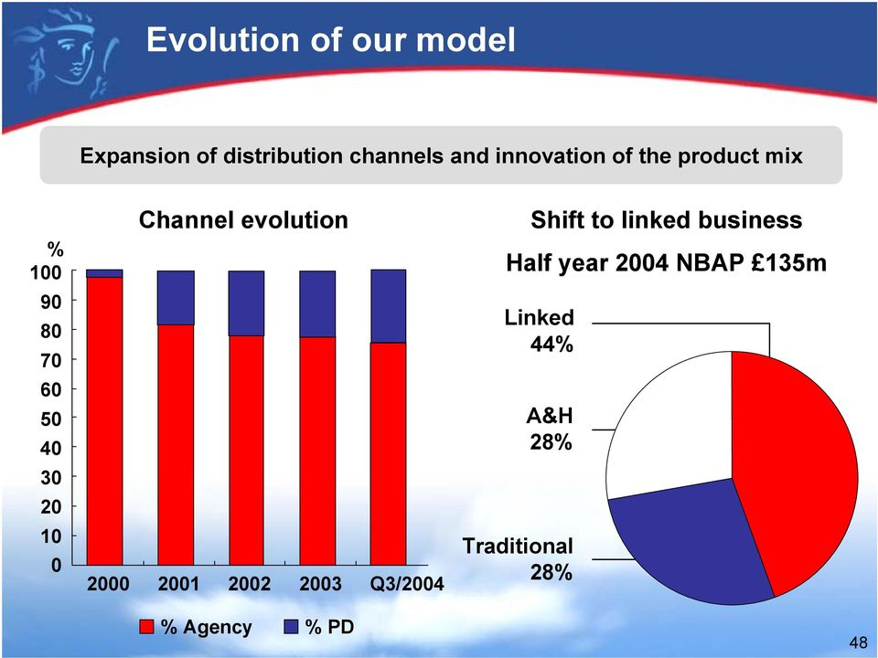 Channel evolution 2000 2001 2002 2003 Q3/2004 Shift to linked
