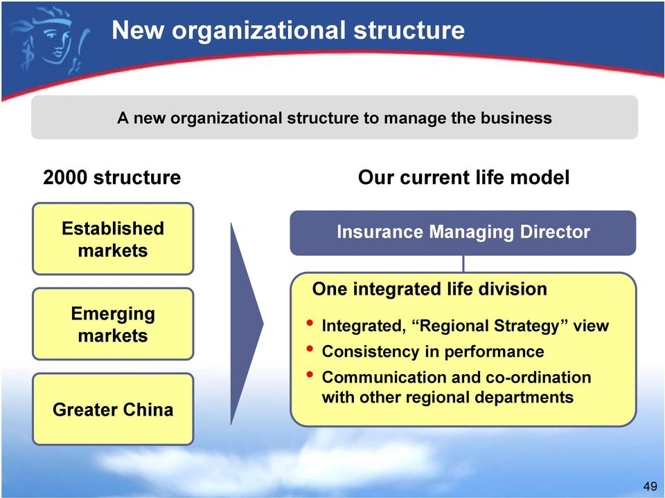 Insurance Managing Director One integrated life division Integrated, Regional Strategy