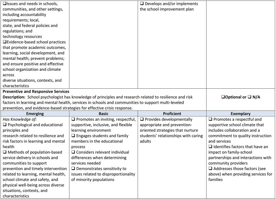 situations, contexts, and Develops and/or implements the school improvement plan Preventive and Responsive Services Description: School psychologist has knowledge of principles and research related