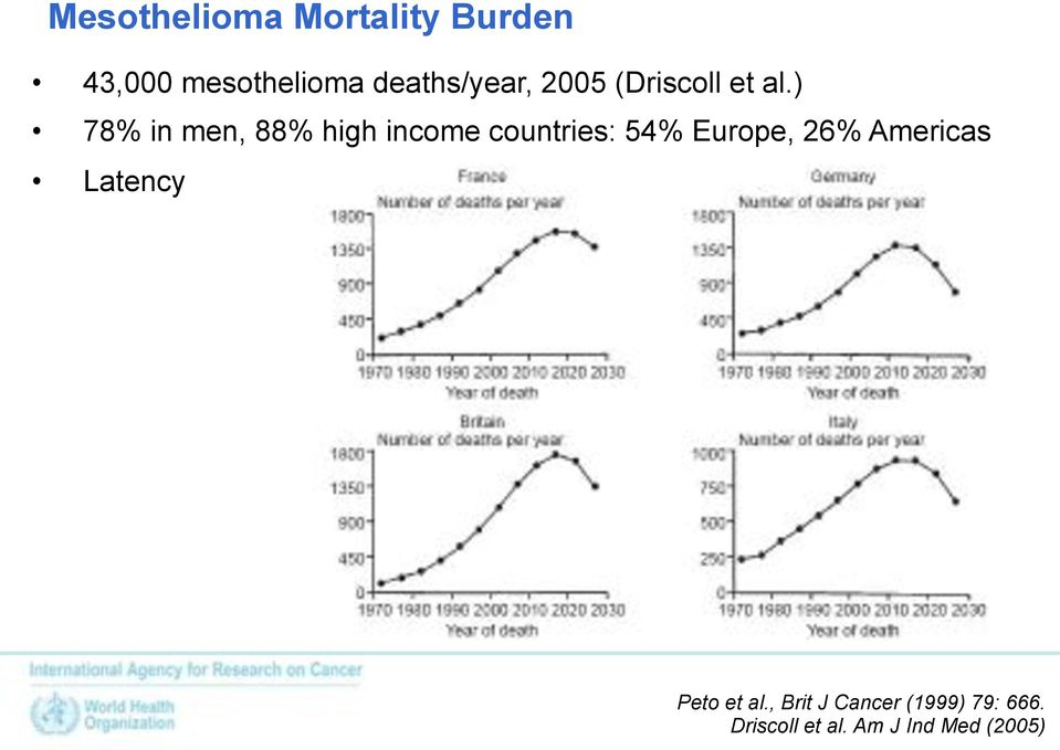 ) 78% in men, 88% high income countries: 54% Europe, 26%