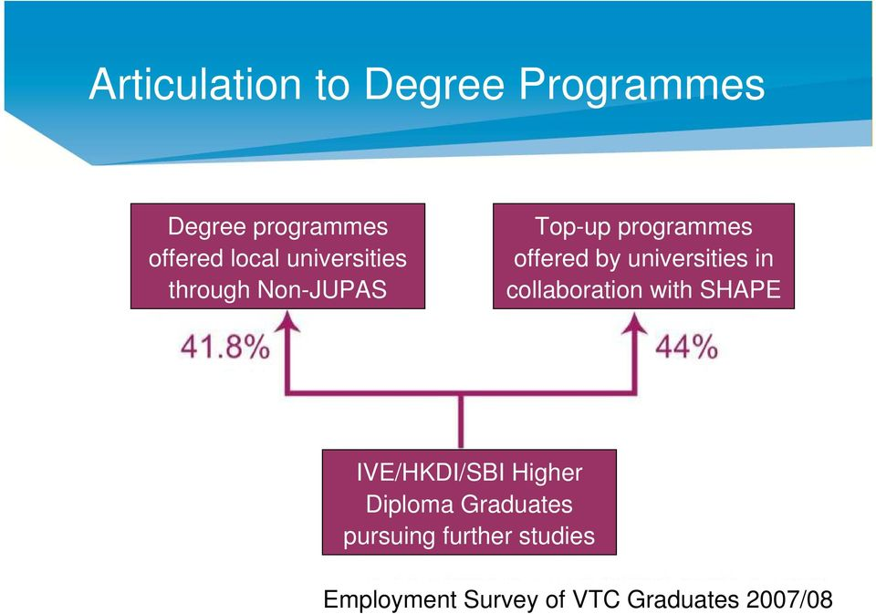 universities in collaboration with SHAPE IVE/HKDI/SBI Higher