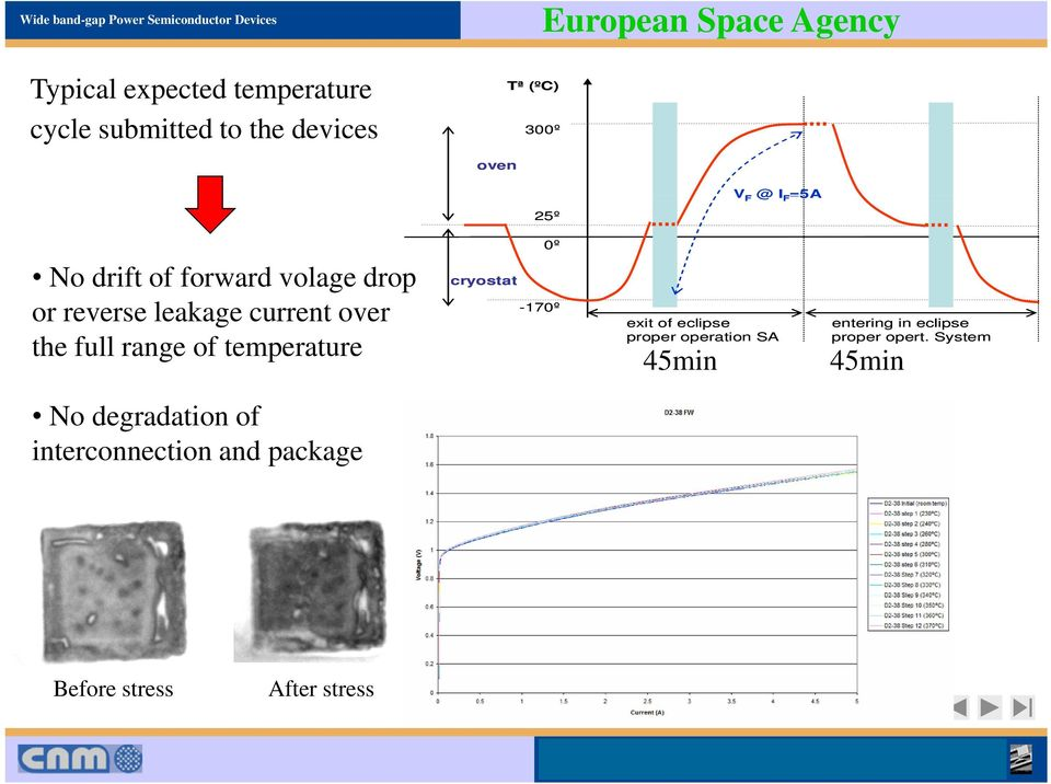 range of temperature 0º cryostat -170º exit of eclipse proper operation SA 45min entering in