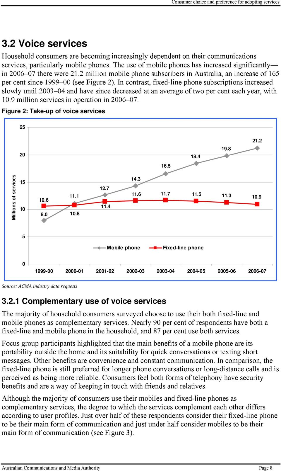 In contrast, fixed-line phone subscriptions increased slowly until 2003 04 and have since decreased at an average of two per cent each year, with 10.9 million services in operation in 2006 07.