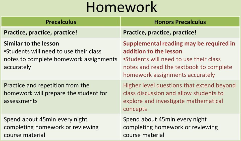 assessments Spend about 45min every night completing homework or reviewing course material Honors Precalculus Practice, practice, practice!