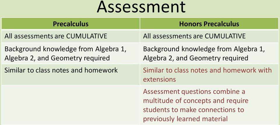 Background knowledge from Algebra 1, Algebra 2, and Geometry required Similar to class notes and homework with