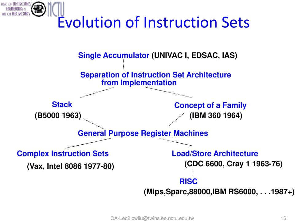 Purpose Register Machines Complex Instruction Sets Load/Store Architecture (Vax, Intel 8086 1977-80)