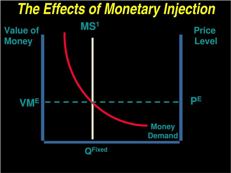 Money MS 1 Price Level