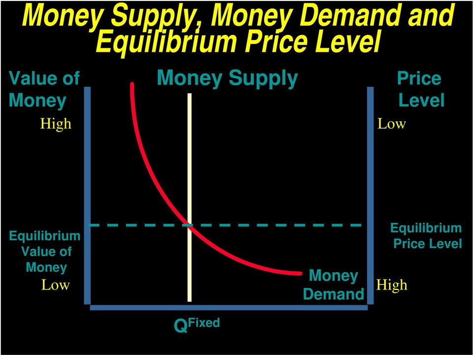 Low Price Level Equilibrium Value of Money