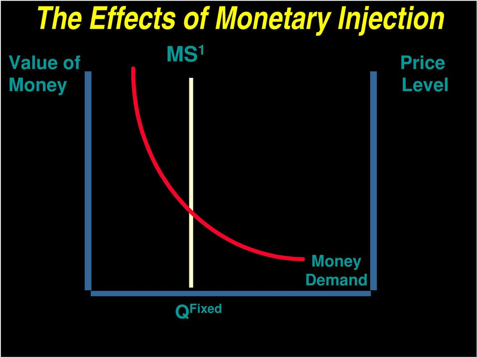Value of Money MS 1