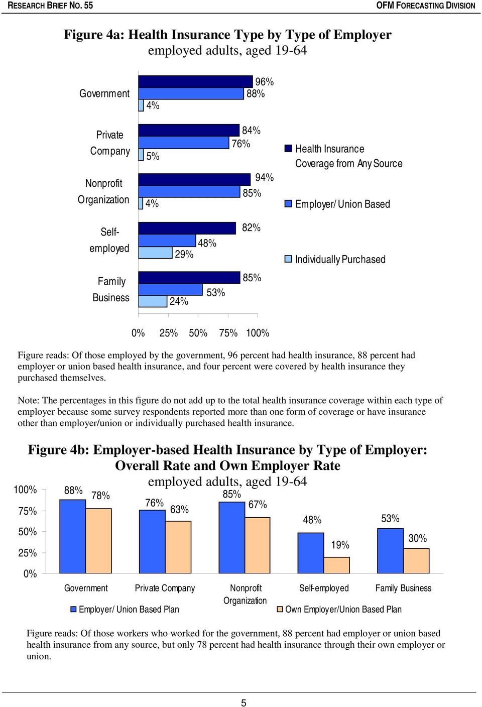 union based health insurance, and four percent were covered by health insurance they purchased themselves.