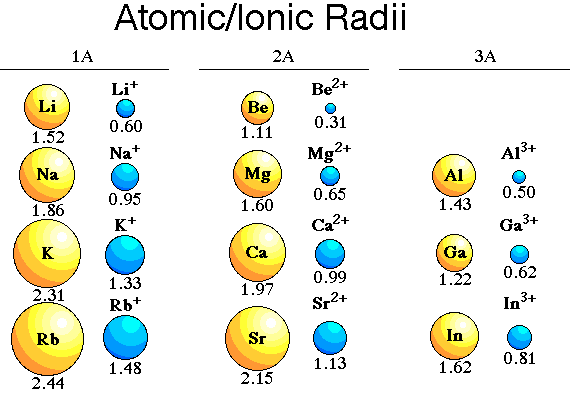 Ionic Radius Atoms gain or lose electrons to form Metals lose electrons to form ions A positive ion is than the atom it was Ex 1: Li + is smaller than Li Ex 2: Nonmetal gain electron to form ions