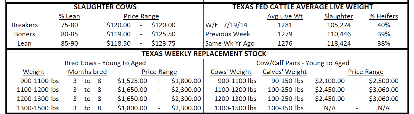 CURRENT MARKET Texas Weekly Summary Week Ending July 26, 2014 http://www.ams.usda.