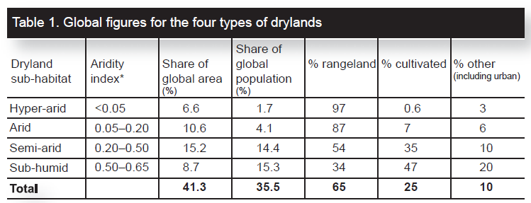 Definitions Drylands cover approximately 40% of the world s land area, and support two billion people, 90% of whom live in developing countries.
