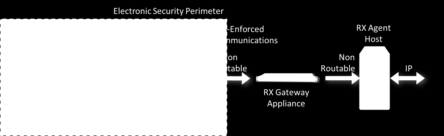 3 The Hardware/Software Unidirectional Security Gateway Solution When members of the CIP V5 drafting team are asked this question, they respond that the term refers to hardware-enforced