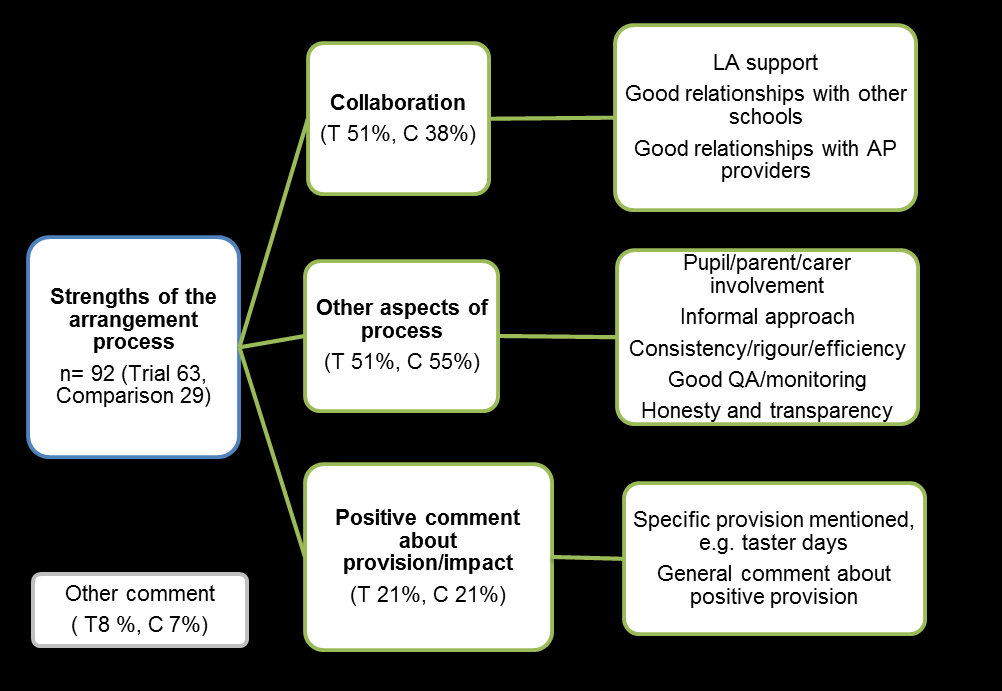 Figure 8 Strengths of the arrangement process Effective communication/relationships/partnership working was the most reported strength among trial and comparison LA representatives, followed by the