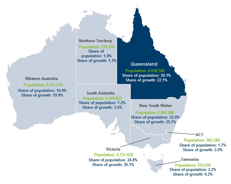 2. Queensland s changing population 2.1 Snapshot At 30 June 2013, Queensland s preliminary ERP was 4,658,560 (Figure 2.1), representing 20.1 per cent of Australia s total of 23,130,930 persons.