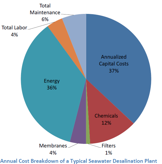 NRC [2008] reports that energy accounts for 36% of the typical water costs of a reverse osmosis plant.