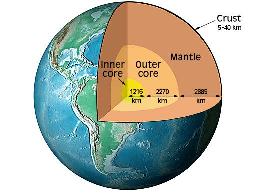Layers of the Earth Crust: Continental crust (25-40 km ) Oceanic crust (~6 km) Mantle Upper mantle (650 km) Lower mantle (2235 km) Core
