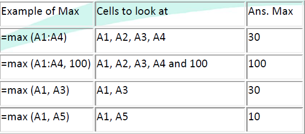 The Min Function The next function we will discuss is Min (which stands for minimum). This will return the smallest (Min) value in the selected range of cells.