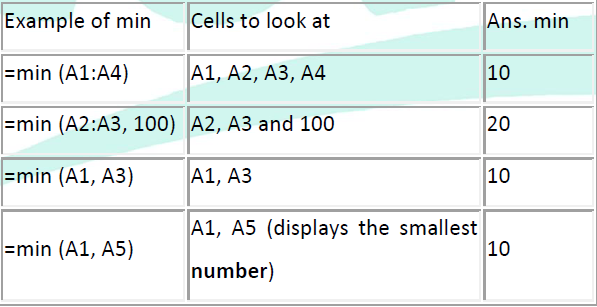 The Count Function The Count function will return the number of entries (actually counts each cell that contains number data) in the selected range of cells. Blank entries are not counted.